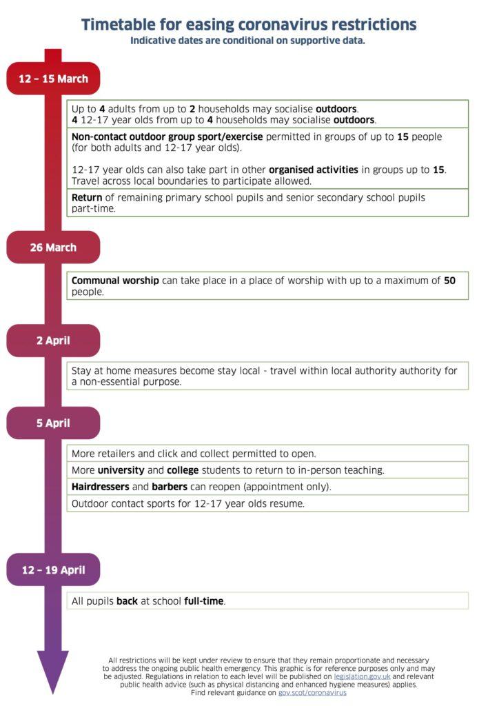timetable for easing lockdown